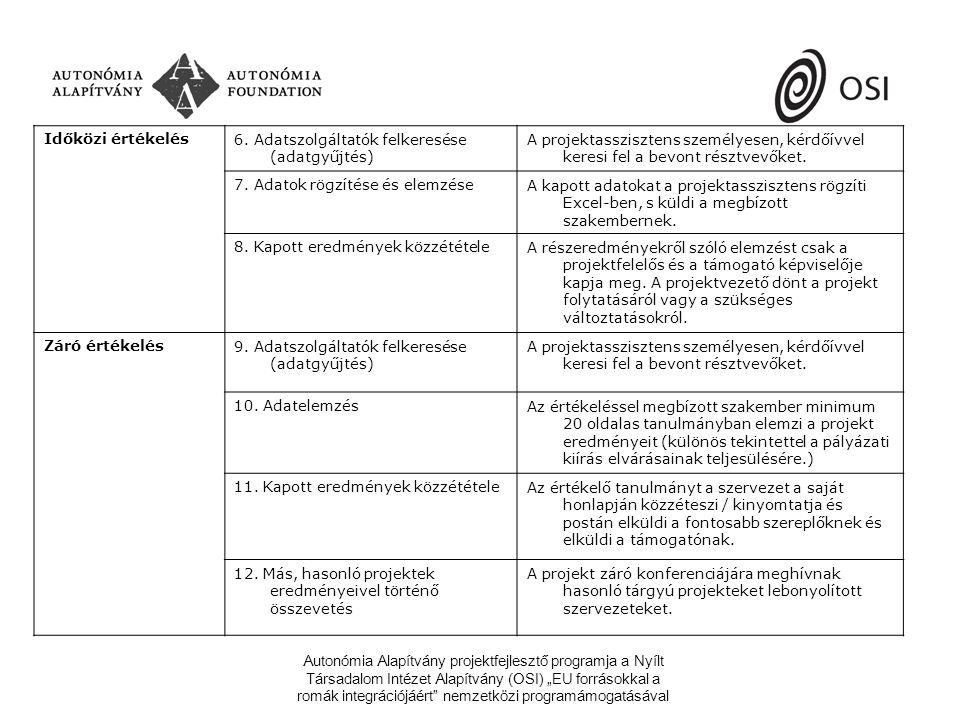 """Autonómia Alapítvány projektfejlesztő programja a Nyílt Társadalom Intézet Alapítvány (OSI) """"EU forrásokkal a romák integrációjáért nemzetközi programámogatásával Időközi értékelés6."""