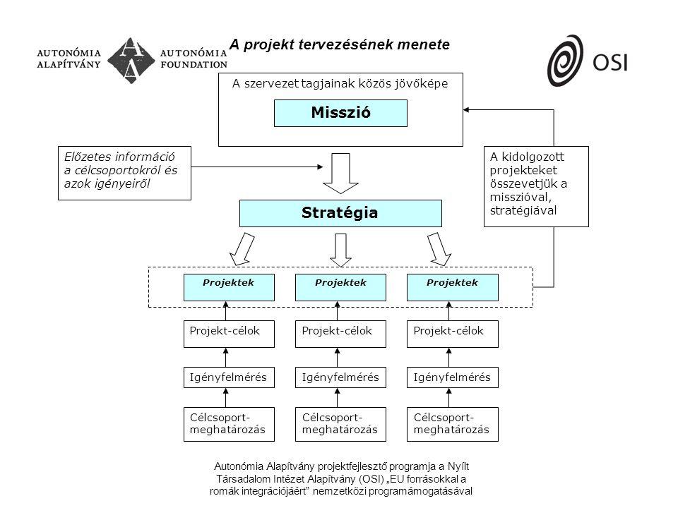 """Autonómia Alapítvány projektfejlesztő programja a Nyílt Társadalom Intézet Alapítvány (OSI) """"EU forrásokkal a romák integrációjáért nemzetközi programámogatásával Szervezeti célok – projekt célok Szervezeti célok: Szervezeti misszió Szervezeti stratégia Projekt-célok: Általános cél (hosszú távú) Konkrét cél (rövid távú) Várt eredmények"""