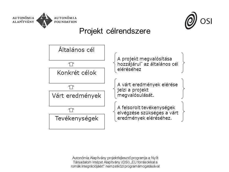 """Autonómia Alapítvány projektfejlesztő programja a Nyílt Társadalom Intézet Alapítvány (OSI) """"EU forrásokkal a romák integrációjáért nemzetközi programámogatásával Projekt célrendszere Általános cél Várt eredmények Konkrét célok Tevékenységek A projekt megvalósítása hozzájárul * az általános cél eléréséhez A várt eredmények elérése jelzi a projekt megvalósulását."""