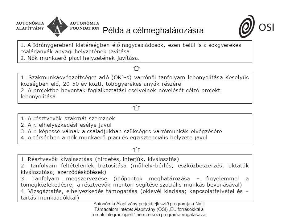 """Autonómia Alapítvány projektfejlesztő programja a Nyílt Társadalom Intézet Alapítvány (OSI) """"EU forrásokkal a romák integrációjáért nemzetközi programámogatásával Célcsoport meghatározása 18-25 éves26-45 éves Férfi Csökkent munkaképességű: 5 főCsökkent munkaképességű: 10 fő Teljes munkaképességű: 10 főTeljes munkaképességű: 15 fő Nő Csökkent munkaképességű: 5 főCsökkent munkaképességű: 10 fő Teljes munkaképességű: 10 főTeljes munkaképességű: 15 fő"""