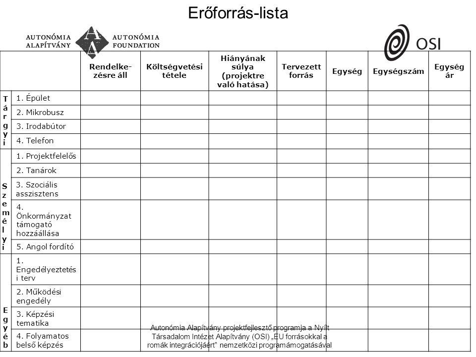 """Autonómia Alapítvány projektfejlesztő programja a Nyílt Társadalom Intézet Alapítvány (OSI) """"EU forrásokkal a romák integrációjáért nemzetközi programámogatásával Erőforrás-lista Rendelke- zésre áll Költségvetési tétele Hiányának súlya (projektre való hatása) Tervezett forrás EgységEgységszám Egység ár TárgyiTárgyi 1."""