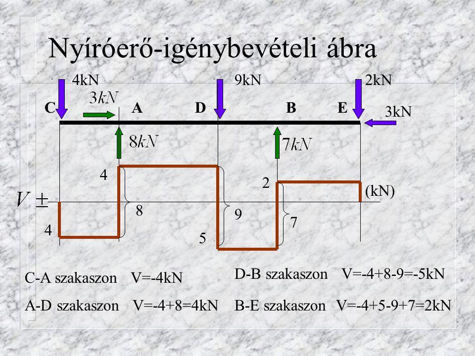 Hajlító-igénybevételi ábra 4kN9kN2kN 3kN BACE (kNm) A rúd két végén zérus a hajlítónyomaték csak az A, D és B helyen számítandó A pontban balról számítva: D 1,2 0,4 0,6 D pontban balról számítva: B pontban jobbról számítva: