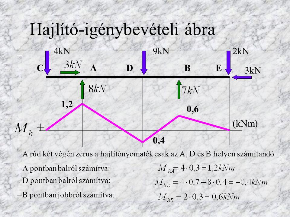 Gyakorló feladat 1.n Válassza ki a megadott M ábrák közül a tartóhoz tartozó jelleghelyes M ábrát.