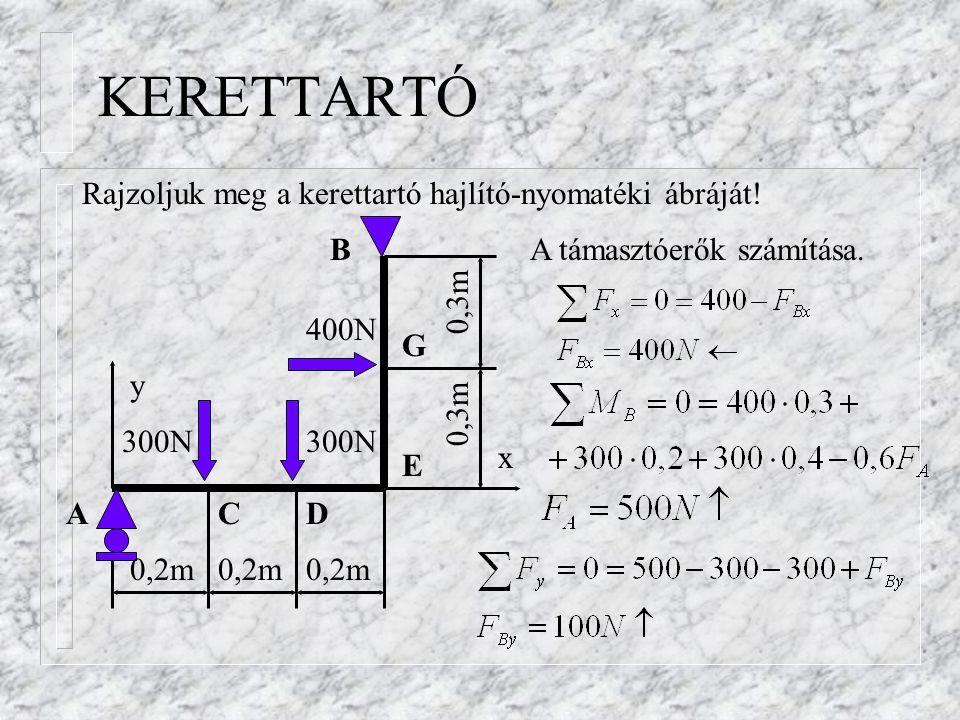 Hajlító-nyomatéki ábra 300N C D E G 400N 100N 500N Ábrára rajzolva A rúd két végén zérus a nyomaték, a C, D, E és G keresztmetszetekben kell számítani.