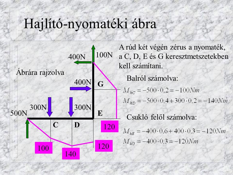 Igénybevételi ábrák n Egyszerű esetben az M ábrát a tartóra rajzolhatjuk.