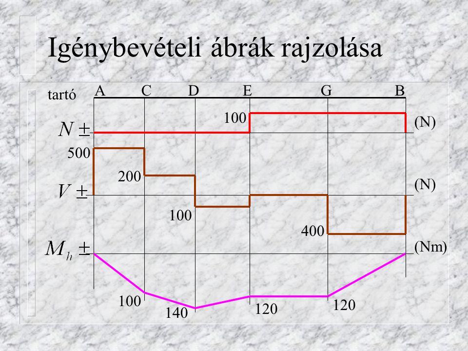 Gyakorló feladat 3.n Válassza ki a megadott M ábrák közül a tartóhoz tartozó jelleghelyes M ábrát.