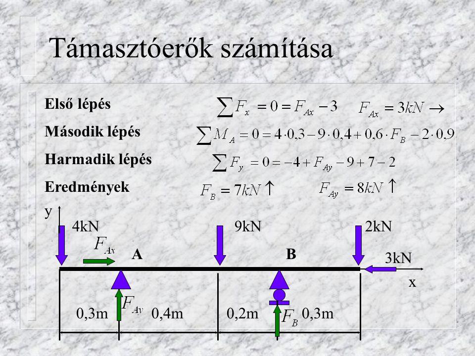 Igénybevételi ábrák elkészítése Rúderő-igénybevételi ábra 4kN9kN2kN 3kN BACE (kN) 3 C-A szakaszonN=0 A-E szakaszonN=-3kN