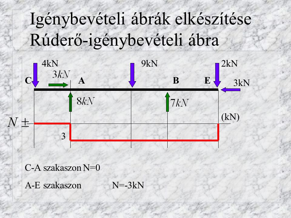 Nyíróerő-igénybevételi ábra 4kN9kN2kN 3kN BACE (kN) 8 4 5 2 9 4 D-B szakaszon V=-4+8-9=-5kN A-D szakaszon V=-4+8=4kNB-E szakaszon V=-4+5-9+7=2kN D C-A szakaszon V=-4kN 7