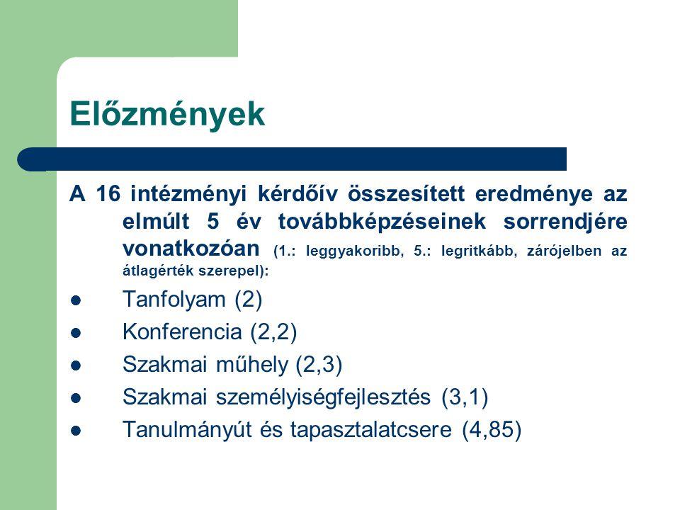 Előzmények A 16 intézményi kérdőív összesített eredménye az elmúlt 5 év továbbképzéseinek sorrendjére vonatkozóan (1.: leggyakoribb, 5.: legritkább, zárójelben az átlagérték szerepel):  Tanfolyam (2)  Konferencia (2,2)  Szakmai műhely (2,3)  Szakmai személyiségfejlesztés (3,1)  Tanulmányút és tapasztalatcsere (4,85)
