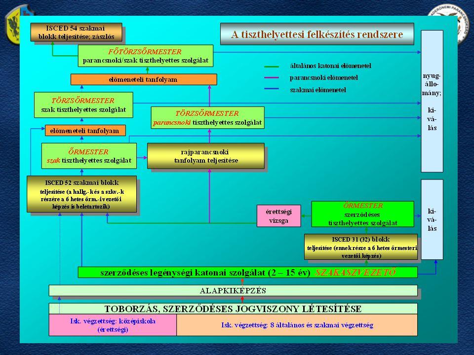 Lehetőségek •Civil életből –MH KPTSZI •10 hónapos képzés után –Toborzóirodákon keresztül •Katonai előképzettséggel •Rendvédelmi előképzettséggel •Szakmai előképzettséggel szakbeosztásokra •00000000000000 támogatással •Civil életből –MH KPTSZI •10 hónapos képzés után –Toborzóirodákon keresztül •Katonai előképzettséggel •Rendvédelmi előképzettséggel •Szakmai előképzettséggel szakbeosztásokra •00000000000000 támogatással •Legénységi állományból –MH KPTSZI •OKJ 52 után •OKJ 52 első félév után szakbeosztásokra a végzettséggel rendelkezők •OKJ 52 első félév előtt szakbeosztásokra a végzettséggel rendelkezők, előzetes engedéllyel •Új elképzelés….