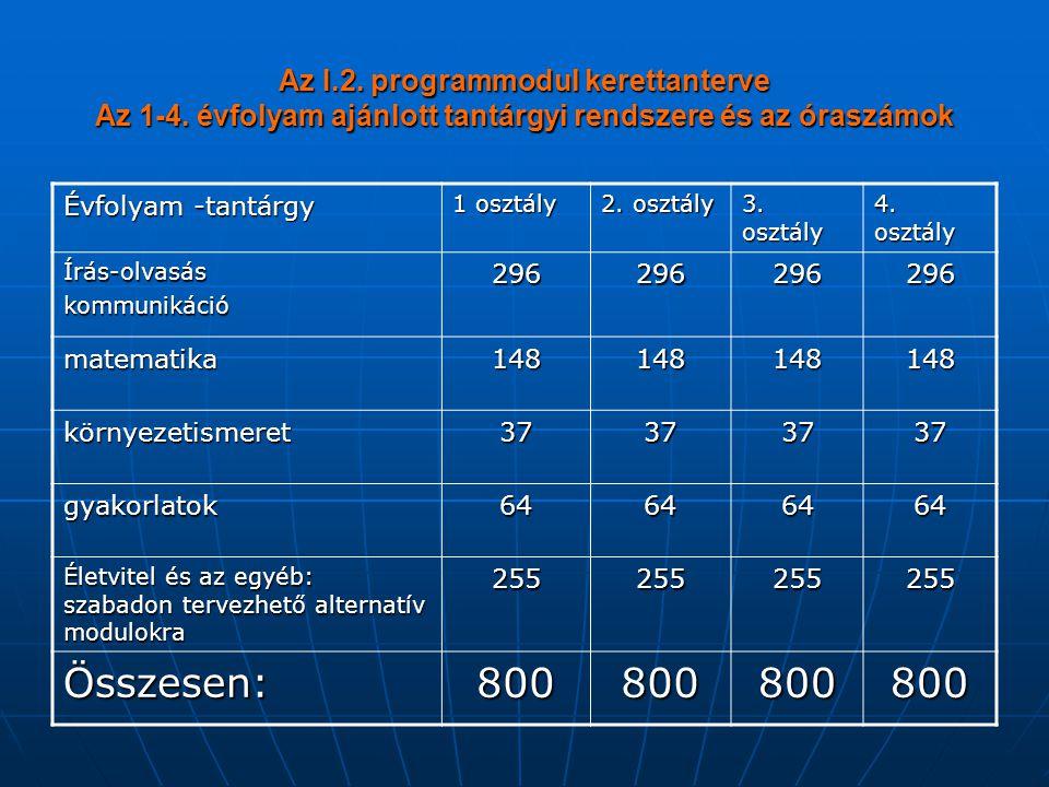 Az I.2. programmodul kerettanterve Az 1-4. évfolyam ajánlott tantárgyi rendszere és az óraszámok Évfolyam -tantárgy 1 osztály 2. osztály 3. osztály 4.