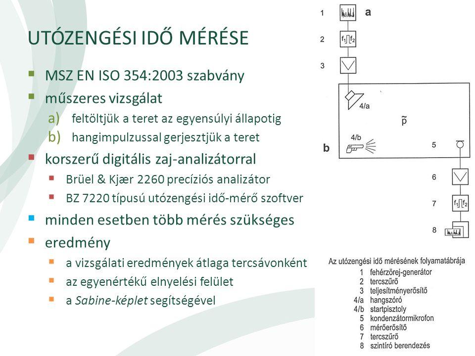 UTÓZENGÉSI IDŐ MÉRÉSE  MSZ EN ISO 354:2003 szabvány  műszeres vizsgálat a) feltöltjük a teret az egyensúlyi állapotig b) hangimpulzussal gerjesztjük a teret  korszerű digitális zaj-analizátorral  Brüel & Kjær 2260 precíziós analizátor  BZ 7220 típusú utózengési idő-mérő szoftver  minden esetben több mérés szükséges  eredmény  a vizsgálati eredmények átlaga tercsávonként  az egyenértékű elnyelési felület  a Sabine-képlet segítségével