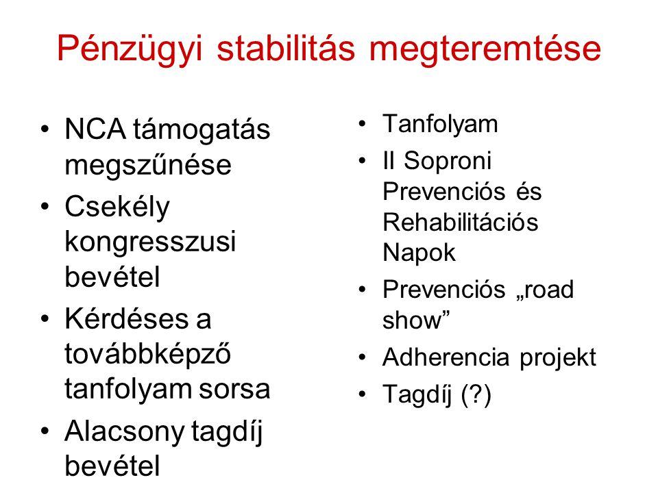 """Pénzügyi stabilitás megteremtése •Tanfolyam •II Soproni Prevenciós és Rehabilitációs Napok •Prevenciós """"road show •Adherencia projekt •Tagdíj (?) •NCA támogatás megszűnése •Csekély kongresszusi bevétel •Kérdéses a továbbképző tanfolyam sorsa •Alacsony tagdíj bevétel"""