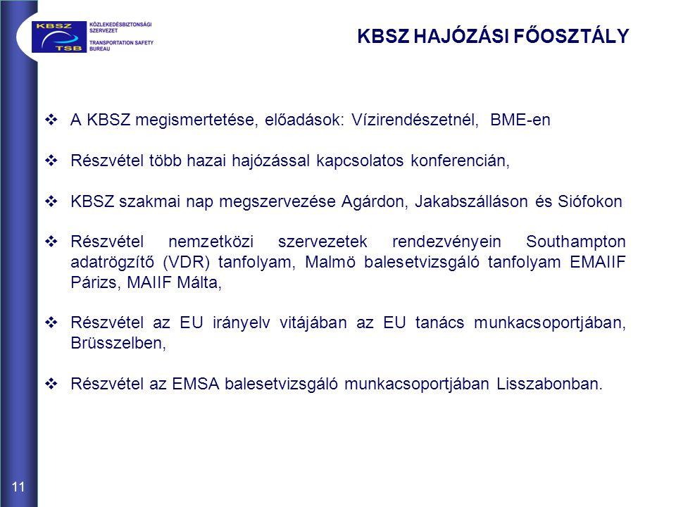 11  A KBSZ megismertetése, előadások: Vízirendészetnél, BME-en  Részvétel több hazai hajózással kapcsolatos konferencián,  KBSZ szakmai nap megszervezése Agárdon, Jakabszálláson és Siófokon  Részvétel nemzetközi szervezetek rendezvényein Southampton adatrögzítő (VDR) tanfolyam, Malmö balesetvizsgáló tanfolyam EMAIIF Párizs, MAIIF Málta,  Részvétel az EU irányelv vitájában az EU tanács munkacsoportjában, Brüsszelben,  Részvétel az EMSA balesetvizsgáló munkacsoportjában Lisszabonban.
