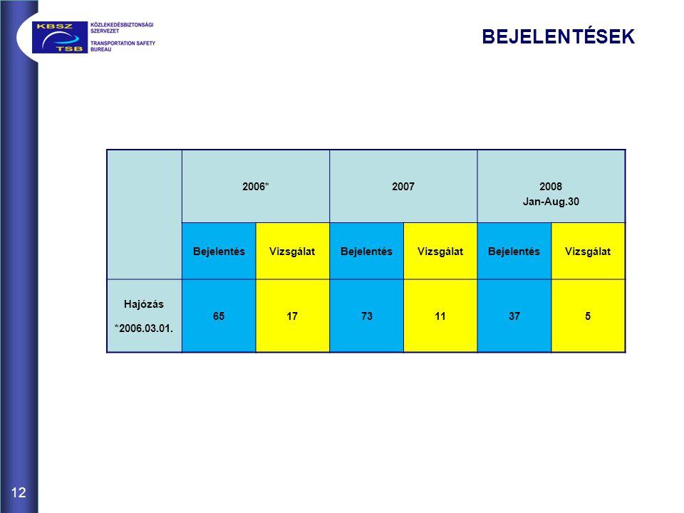 BEJELENTÉSEK 12 2006*2007 2008 Jan-Aug.30 BejelentésVizsgálatBejelentésVizsgálatBejelentésVizsgálat Hajózás *2006.03.01.