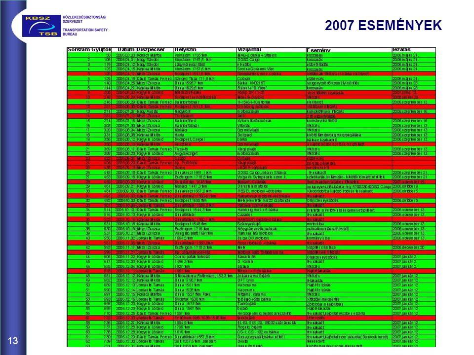 13 2007 ESEMÉNYEK