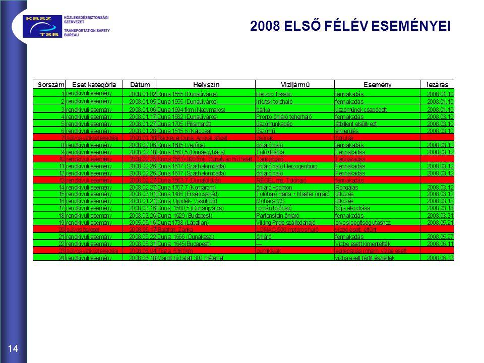 14 2008 ELSŐ FÉLÉV ESEMÉNYEI