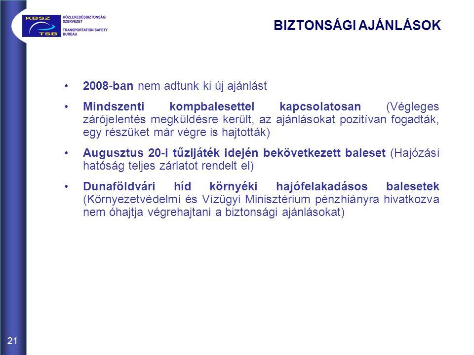 21 BIZTONSÁGI AJÁNLÁSOK •2008-ban nem adtunk ki új ajánlást •Mindszenti kompbalesettel kapcsolatosan (Végleges zárójelentés megküldésre került, az ajánlásokat pozitívan fogadták, egy részüket már végre is hajtották) •Augusztus 20-i tűzijáték idején bekövetkezett baleset (Hajózási hatóság teljes zárlatot rendelt el) •Dunaföldvári híd környéki hajófelakadásos balesetek (Környezetvédelmi és Vízügyi Minisztérium pénzhiányra hivatkozva nem óhajtja végrehajtani a biztonsági ajánlásokat)