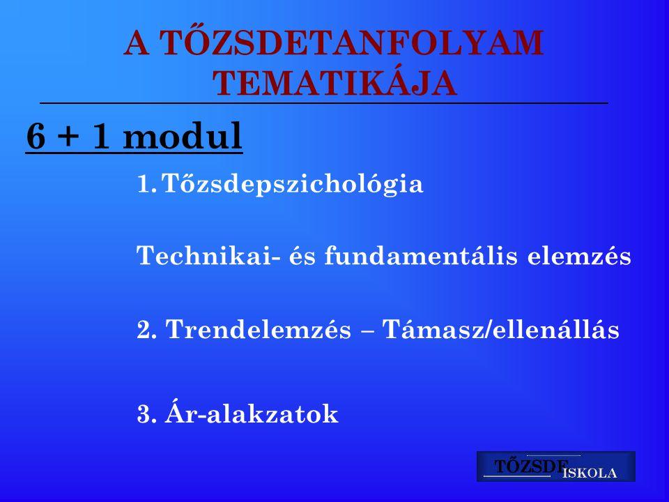 A TŐZSDETANFOLYAM TEMATIKÁJA 6 + 1 modul 1.Tőzsdepszichológia Technikai- és fundamentális elemzés 2. Trendelemzés – Támasz/ellenállás 3. Ár-alakzatok