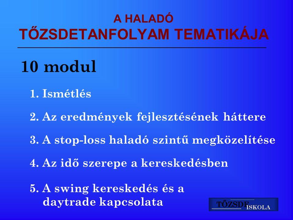 A HALADÓ TŐZSDETANFOLYAM TEMATIKÁJA 10 modul 1. Ismétlés 2. Az eredmények fejlesztésének háttere 3. A stop-loss haladó szintű megközelítése 4. Az idő