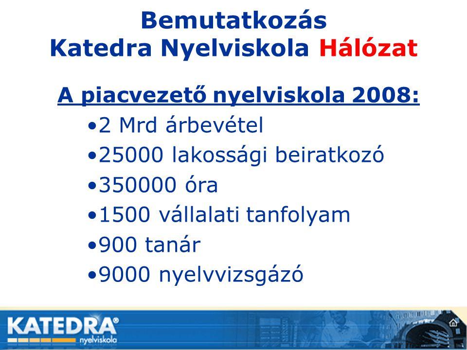 Bemutatkozás Katedra Nyelviskola Hálózat A piacvezető nyelviskola 2008: •2 Mrd árbevétel •25000 lakossági beiratkozó •350000 óra •1500 vállalati tanfo
