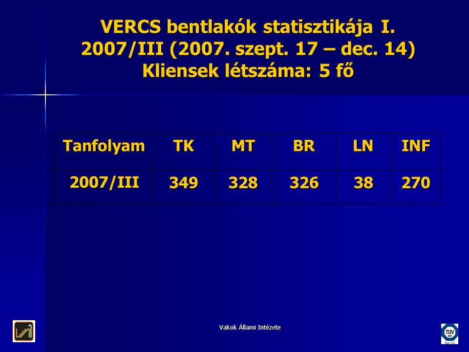 Vakok Állami Intézete VERCS bentlakók statisztikája I. 2007/III (2007. szept. 17 – dec. 14) Kliensek létszáma: 5 fő TanfolyamTKMTBRLNINF 2007/III34932