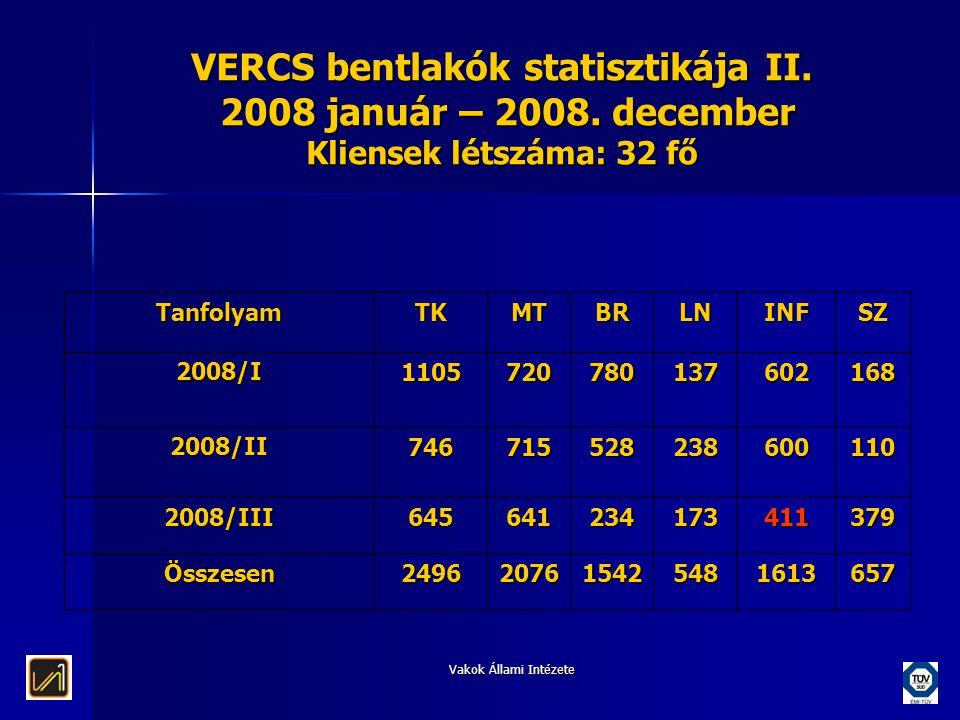 Vakok Állami Intézete VERCS bentlakók statisztikája II. 2008 január – 2008. december Kliensek létszáma: 32 fő TanfolyamTKMTBRLNINFSZ 2008/I11057207801