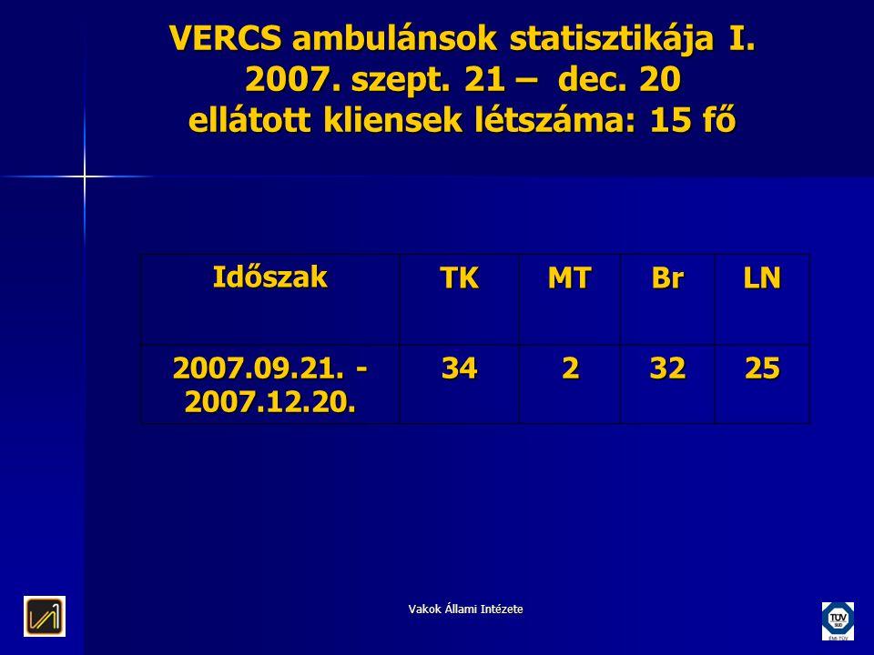 Vakok Állami Intézete VERCS ambulánsok statisztikája I. 2007. szept. 21 – dec. 20 ellátott kliensek létszáma: 15 fő IdőszakTKMTBrLN 2007.09.21. - 2007