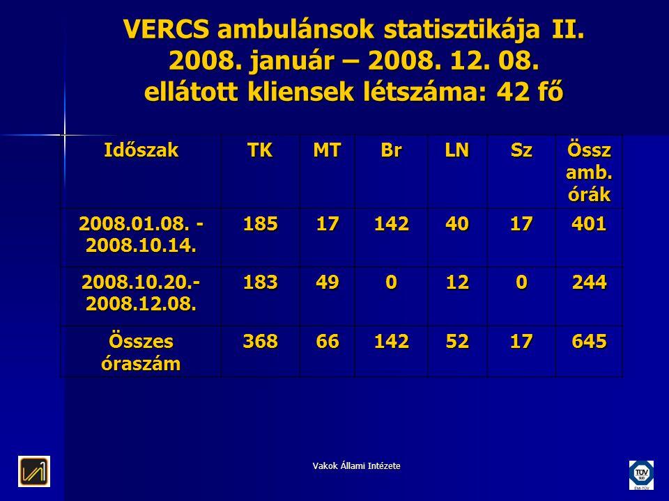 Vakok Állami Intézete VERCS ambulánsok statisztikája II. 2008. január – 2008. 12. 08. ellátott kliensek létszáma: 42 fő IdőszakTKMTBrLNSz Össz amb. ór