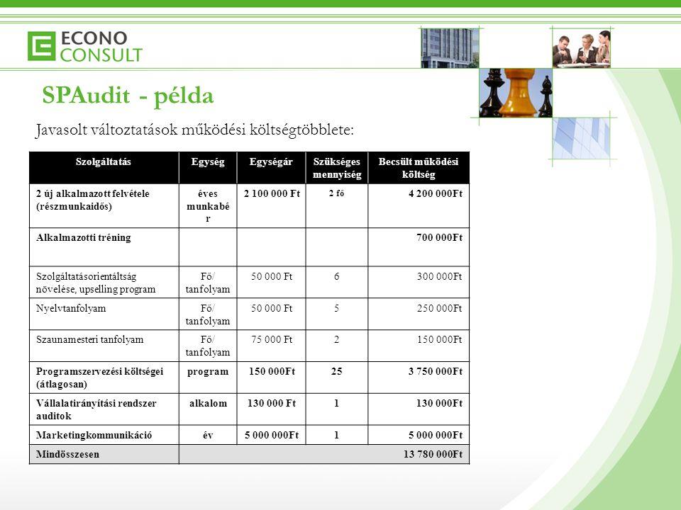 SzolgáltatásEgységEgységárSzükséges mennyiség Becsült működési költség 2 új alkalmazott felvétele (részmunkaidős) éves munkabé r 2 100 000 Ft 2 fő 4 200 000Ft Alkalmazotti tréning700 000Ft Szolgáltatásorientáltság növelése, upselling program Fő/ tanfolyam 50 000 Ft6300 000Ft NyelvtanfolyamFő/ tanfolyam 50 000 Ft5250 000Ft Szaunamesteri tanfolyamFő/ tanfolyam 75 000 Ft2150 000Ft Programszervezési költségei (átlagosan) program150 000Ft253 750 000Ft Vállalatirányítási rendszer auditok alkalom130 000 Ft1 Marketingkommunikációév5 000 000Ft1 Mindösszesen13 780 000Ft SPAudit - példa Javasolt változtatások működési költségtöbblete: