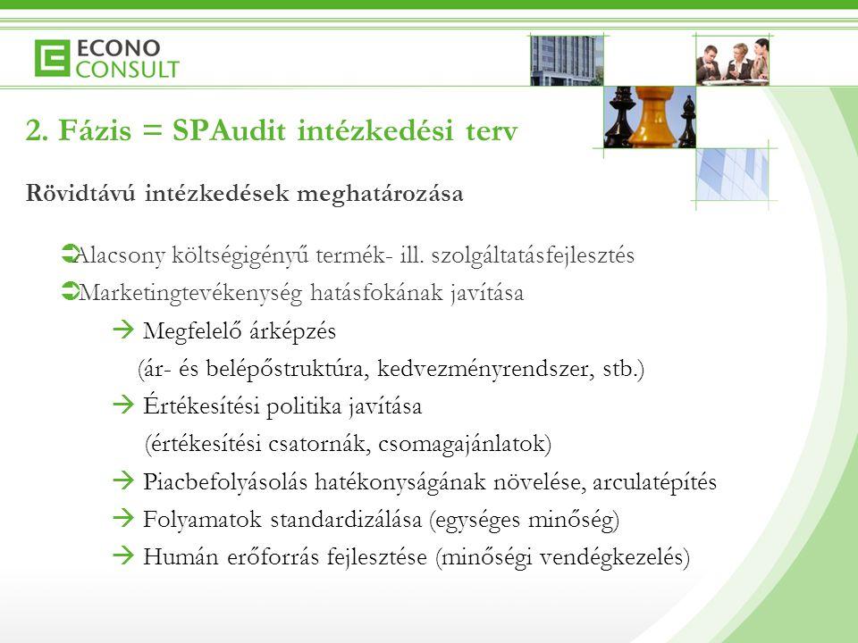 2. Fázis = SPAudit intézkedési terv Rövidtávú intézkedések meghatározása  Alacsony költségigényű termék- ill. szolgáltatásfejlesztés  Marketingtevék