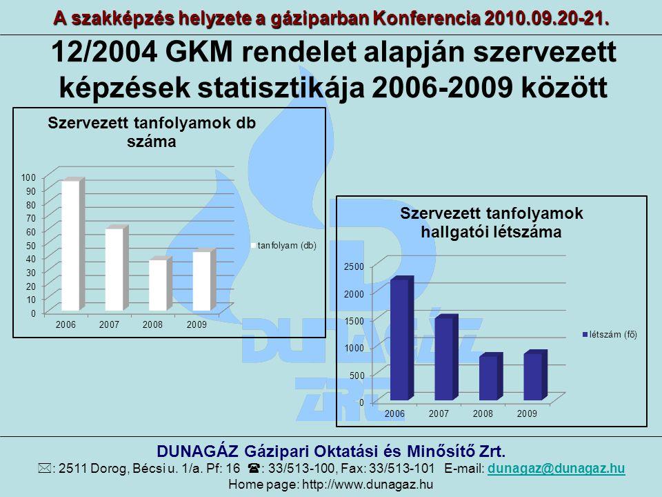 12/2004 GKM rendelet alapján szervezett képzések statisztikája 2006-2009 között A szakképzés helyzete a gáziparban Konferencia 2010.09.20-21. DUNAGÁZ