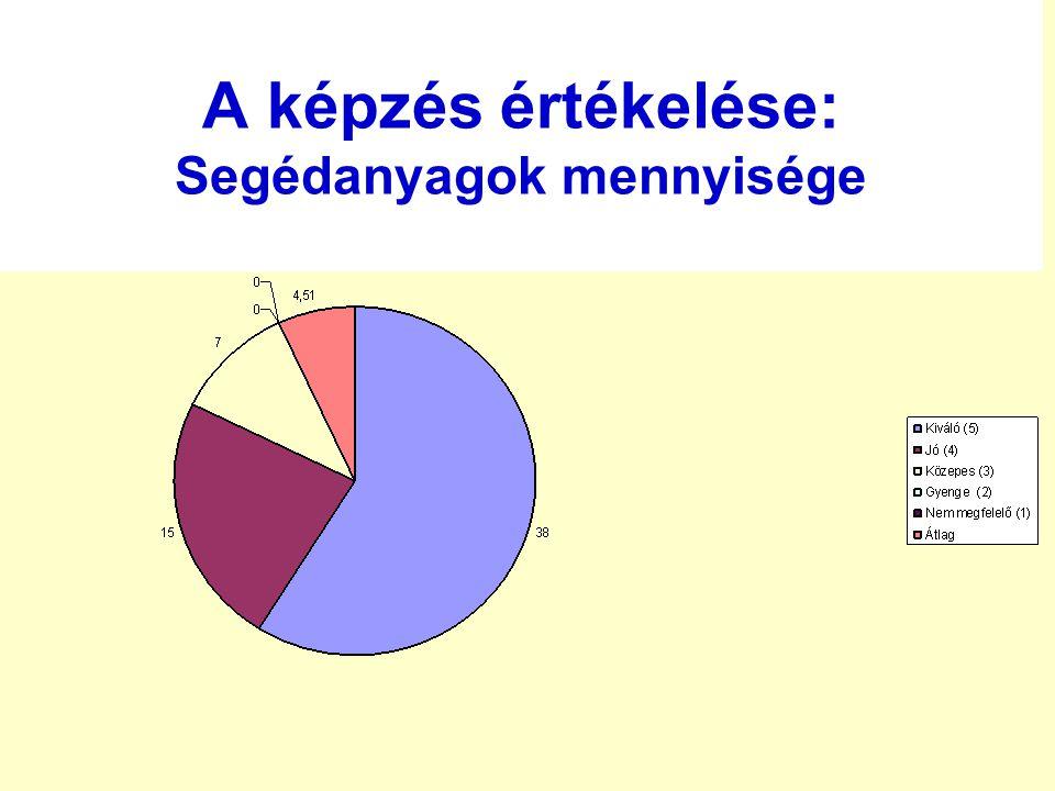 A képzés értékelése: Segédanyagok mennyisége