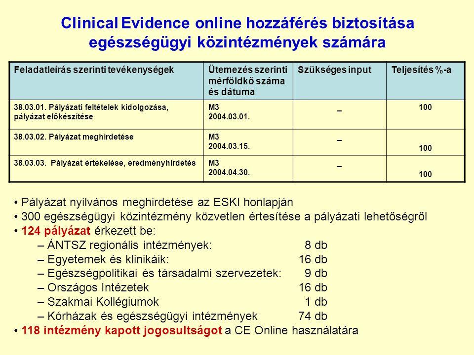 Clinical Evidence online hozzáférés biztosítása egészségügyi közintézmények számára Feladatleírás szerinti tevékenységekÜtemezés szerinti mérföldkő száma és dátuma Szükséges inputTeljesítés %-a 38.03.01.