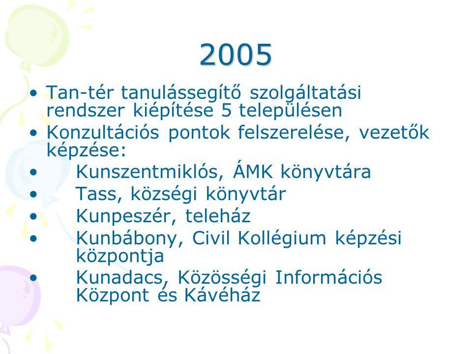 2005 •Tan-tér tanulássegítő szolgáltatási rendszer kiépítése 5 településen •Konzultációs pontok felszerelése, vezetők képzése: •Kunszentmiklós, ÁMK kö