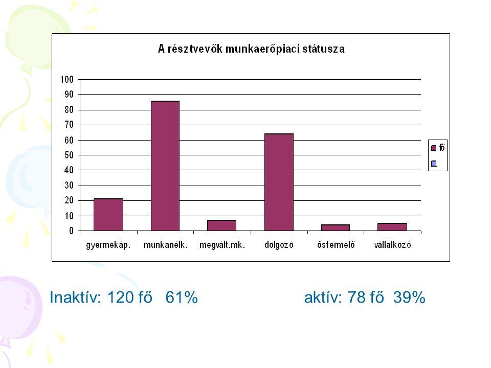 Inaktív: 120 fő 61% aktív: 78 fő 39%