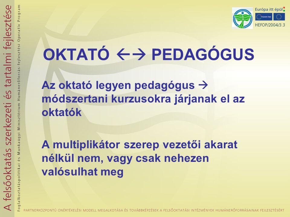 Az oktató legyen pedagógus  módszertani kurzusokra járjanak el az oktatók A multiplikátor szerep vezetői akarat nélkül nem, vagy csak nehezen valósulhat meg OKTATÓ  PEDAGÓGUS