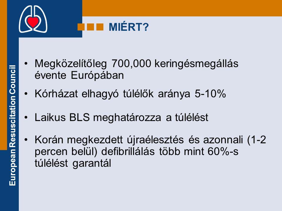 European Resuscitation Council MIÉRT? •Megközelítőleg 700,000 keringésmegállás évente Európában •Kórházat elhagyó túlélők aránya 5-10% •Laikus BLS meg