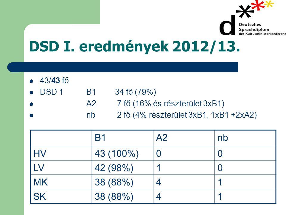 DSD I.eredmények 2012/13.