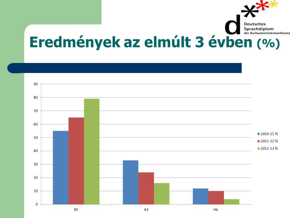 Eredmények az elmúlt 3 évben (%)