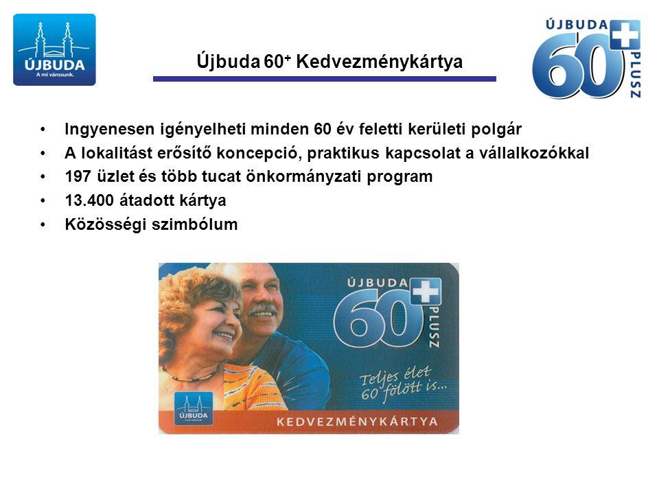 Újbuda 60 + Kedvezménykártya •Ingyenesen igényelheti minden 60 év feletti kerületi polgár •A lokalitást erősítő koncepció, praktikus kapcsolat a vállalkozókkal •197 üzlet és több tucat önkormányzati program •13.400 átadott kártya •Közösségi szimbólum
