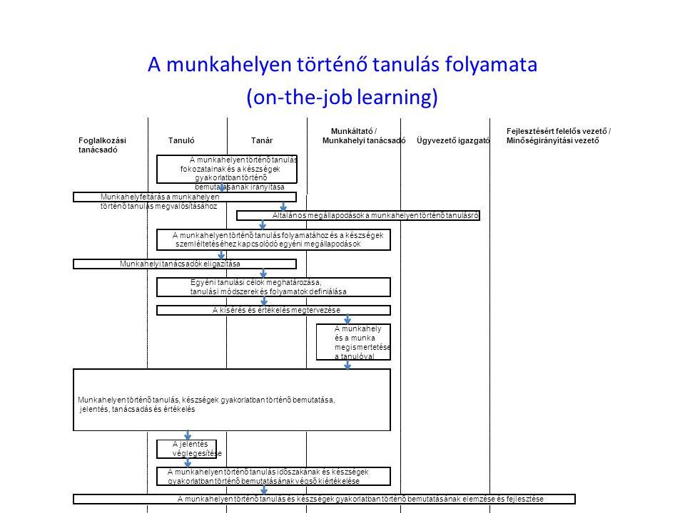 A munkahelyen történő tanulás folyamata (on-the-job learning) Foglalkozási tanácsadó TanulóTanár Munkáltató / Munkahelyi tanácsadóÜgyvezető igazgató Fejlesztésért felelős vezető / Minőségirányítási vezető A munkahely és a munka megismertetése a tanulóval A jelentés véglegesítése A kísérés és értékelés megtervezése Munkahelyen történő tanulás, készségek gyakorlatban történő bemutatása, jelentés, tanácsadás és értékelés A munkahelyen történő tanulás időszakának és készségek gyakorlatban történő bemutatásának végső kiértékelése A munkahelyen történő tanulás és készségek gyakorlatban történő bemutatásának elemzése és fejlesztése A munkahelyen történő tanulás fokozatainak és a készségek gyakorlatban történő bemutatásának irányítása Általános megállapodások a munkahelyen történő tanulásról A munkahelyen történő tanulás folyamatához és a készségek szemléltetéséhez kapcsolódó egyéni megállapodások Munkahelyfeltárás a munkahelyen történő tanulás megvalósításához Munkahelyi tanácsadók eligazítása Egyéni tanulási célok meghatározása, tanulási módszerek és folyamatok definiálása