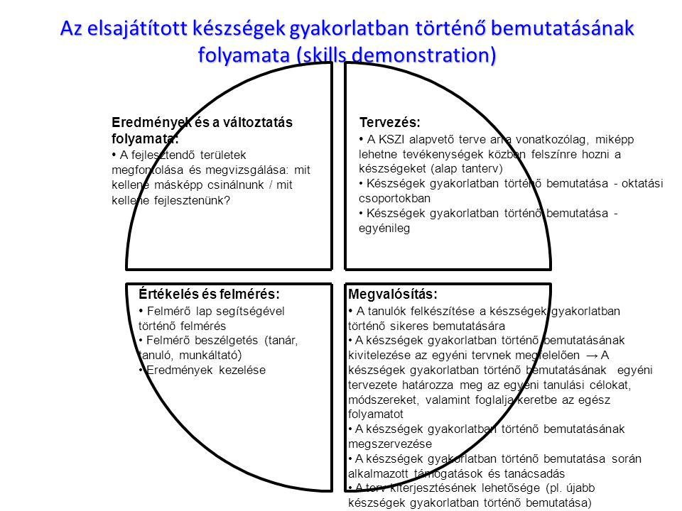 Az elsajátított készségek gyakorlatban történő bemutatásának folyamata (skills demonstration) Eredmények és a változtatás folyamata: • A fejlesztendő területek megfontolása és megvizsgálása: mit kellene másképp csinálnunk / mit kellene fejlesztenünk.