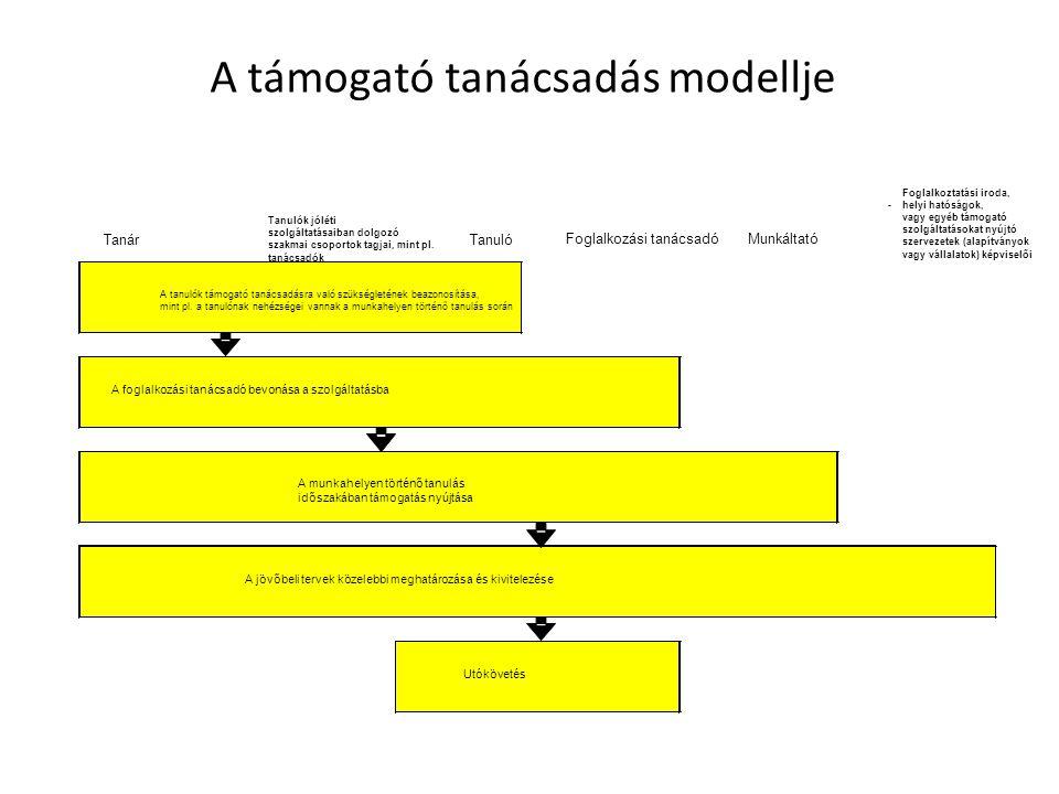 A támogató tanácsadás modellje Tanár Tanulók jóléti szolgáltatásaiban dolgozó szakmai csoportok tagjai, mint pl.