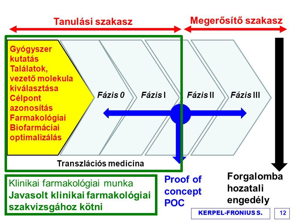 Gyógyszer kutatás Találatok, vezető molekula kiválasztása Célpont azonosítás Farmakológiai Biofarmáciai optimalizálás Fázis 0Fázis I Fázis II Fázis II
