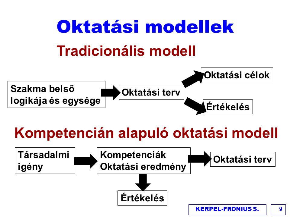 Oktatási modellek KERPEL-FRONIUS S.9 Oktatási terv Oktatási célok Értékelés Tradicionális modell Kompetencián alapuló oktatási modell Kompetenciák Okt