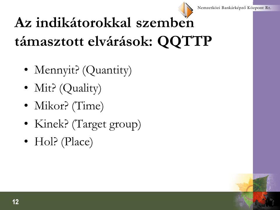 12 Az indikátorokkal szemben támasztott elvárások: QQTTP •Mennyit? (Quantity) •Mit? (Quality) •Mikor? (Time) •Kinek? (Target group) •Hol? (Place)