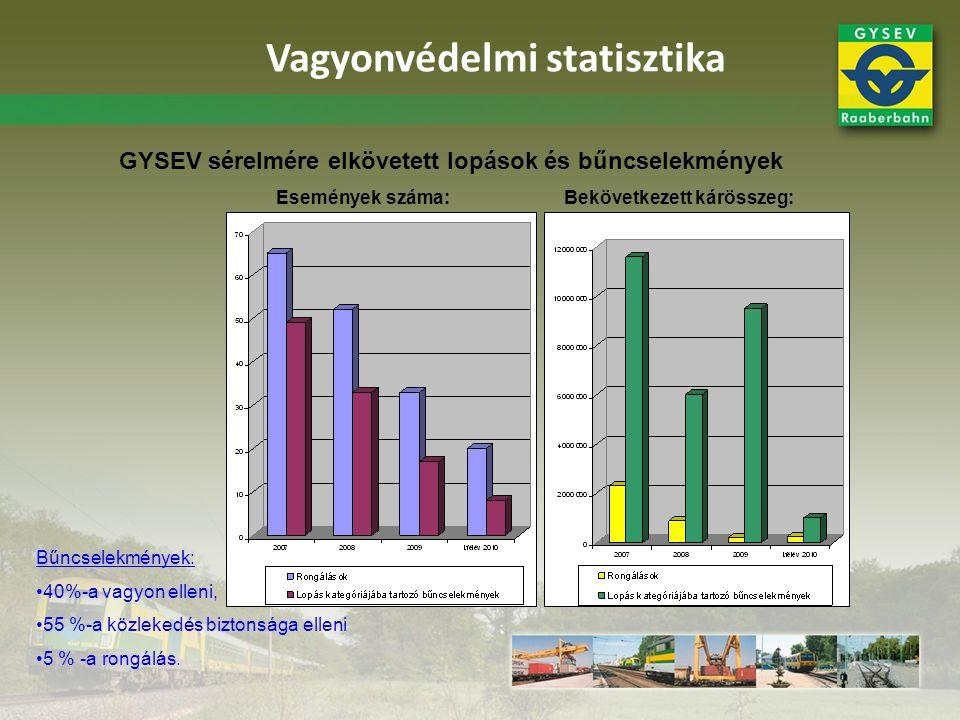 Vagyonvédelmi statisztika GYSEV sérelmére elkövetett lopások és bűncselekmények Események száma:Bekövetkezett kárösszeg: Bűncselekmények: •40%-a vagyo