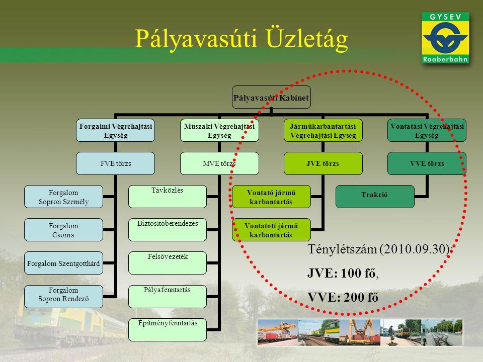 Pályavasúti Üzletág Pályavasúti Kabinet Forgalmi Végrehajtási Egység FVE törzs Forgalom Csorna Forgalom Szentgotthárd Forgalom Sopron Rendező Forgalom