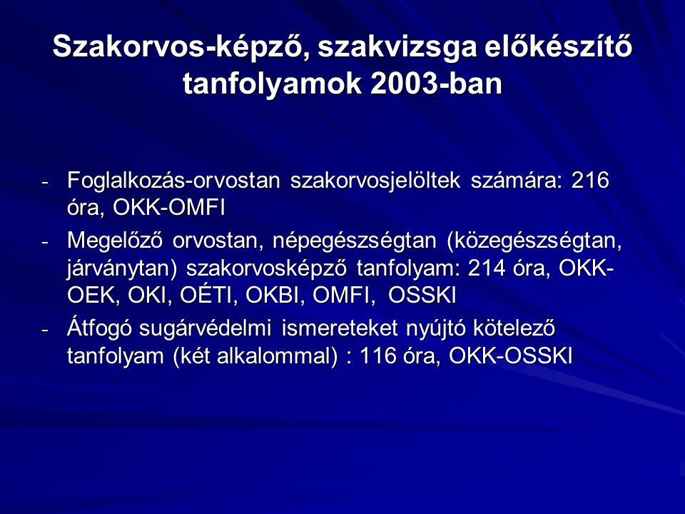 Szakorvos-képző, szakvizsga előkészítő tanfolyamok 2003-ban - Foglalkozás-orvostan szakorvosjelöltek számára: 216 óra, OKK-OMFI - Megelőző orvostan, n